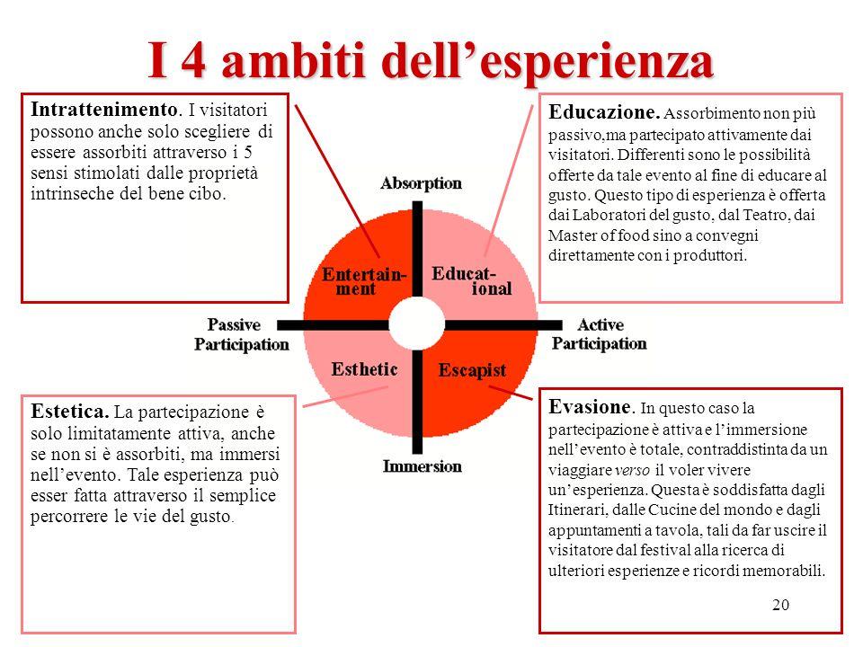20 I 4 ambiti dellesperienza Intrattenimento. I visitatori possono anche solo scegliere di essere assorbiti attraverso i 5 sensi stimolati dalle propr