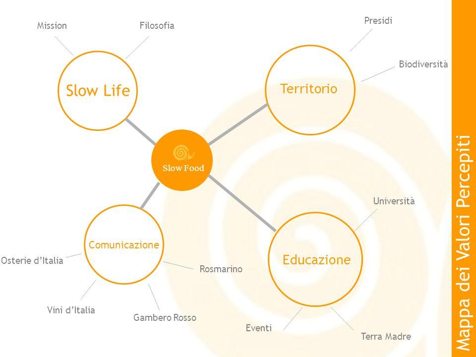 Slow Food Territorio Presidi Biodiversità Comunicazione Slow Life Educazione Terra Madre Università Eventi Gambero Rosso Osterie dItalia MissionFiloso