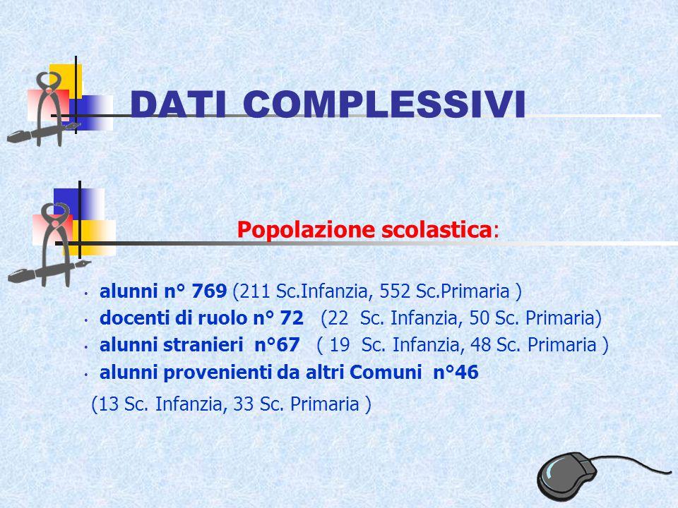 DATI COMPLESSIVI Popolazione scolastica: alunni n° 769 (211 Sc.Infanzia, 552 Sc.Primaria ) docenti di ruolo n° 72 (22 Sc.