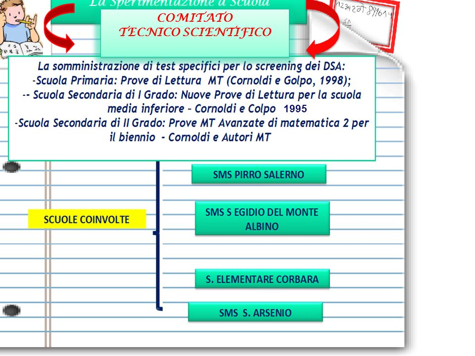 COMITATO TECNICO SCIENTIFICO COMITATO TECNICO SCIENTIFICO 1995