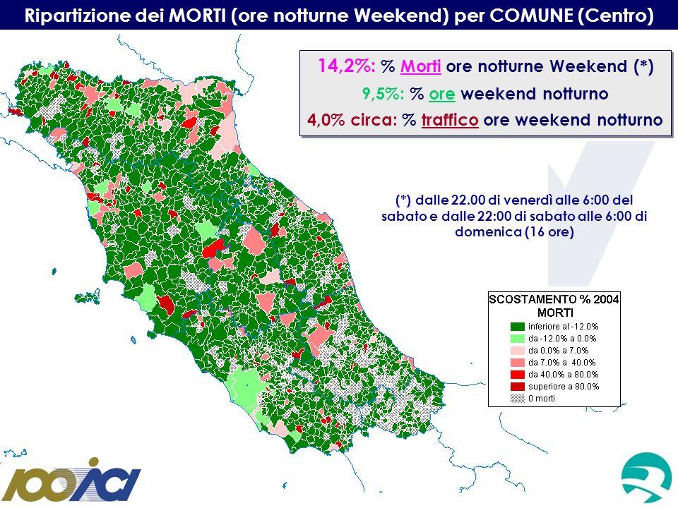 Ripartizione dei MORTI (ore notturne Weekend) per COMUNE (Centro) 14,2%: % Morti ore notturne Weekend (*) 9,5%: % ore weekend notturno 4,0% circa: % t