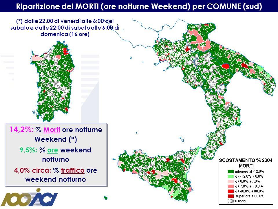 Ripartizione dei MORTI (ore notturne Weekend) per COMUNE (sud) 14,2%: % Morti ore notturne Weekend (*) 9,5%: % ore weekend notturno 4,0% circa: % traf