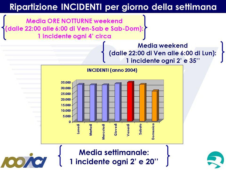 Ripartizione INCIDENTI per giorno della settimana Media settimanale: 1 incidente ogni 2 e 20 Media weekend (dalle 22:00 di Ven alle 6:00 di Lun): 1 in