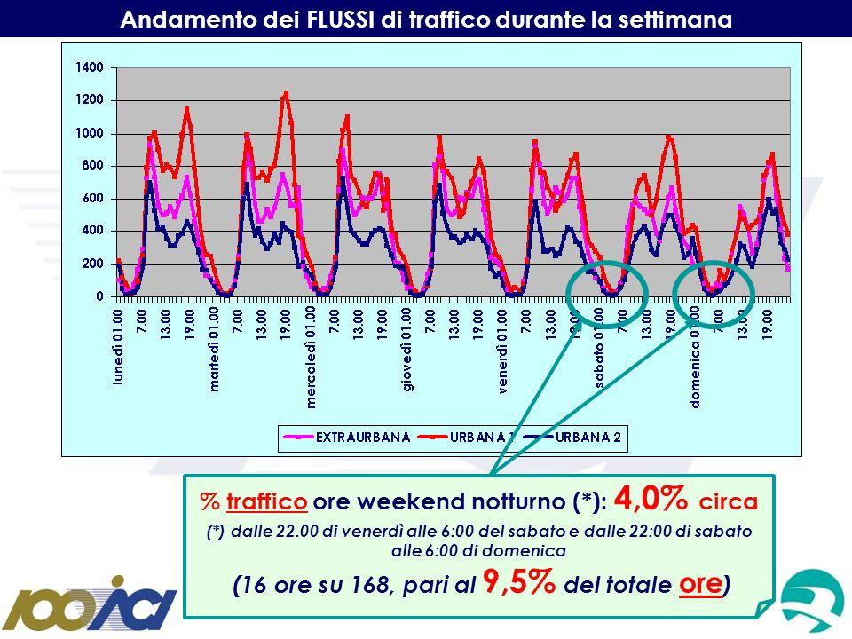 Andamento dei FLUSSI di traffico durante la settimana % traffico ore weekend notturno (*): 4,0% circa (*) dalle 22.00 di venerdì alle 6:00 del sabato