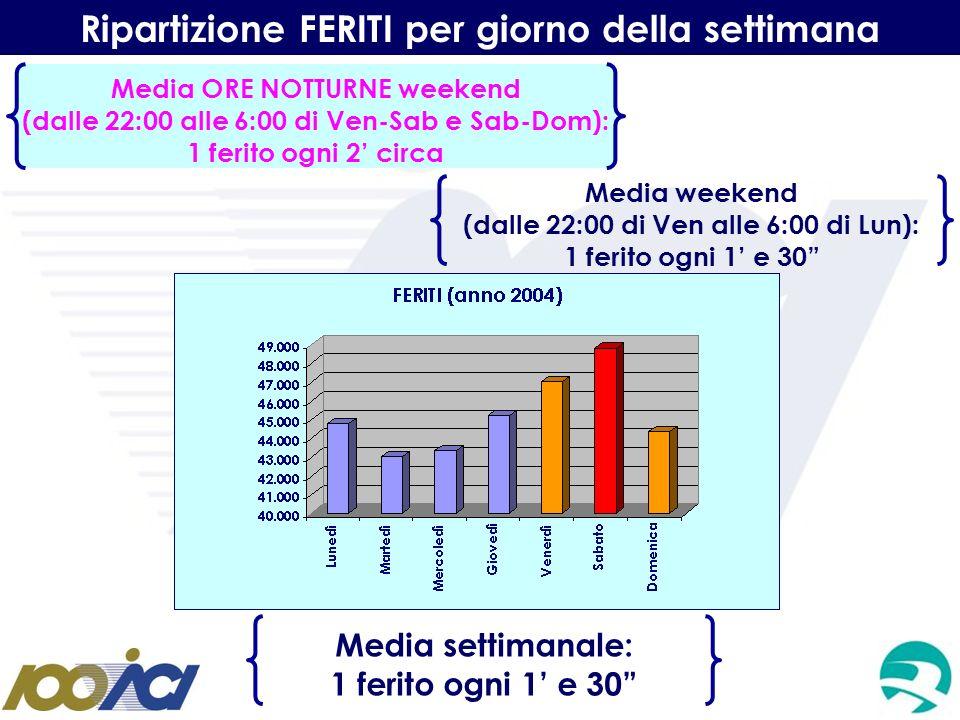 Ripartizione FERITI per giorno della settimana Media settimanale: 1 ferito ogni 1 e 30 Media weekend (dalle 22:00 di Ven alle 6:00 di Lun): 1 ferito o