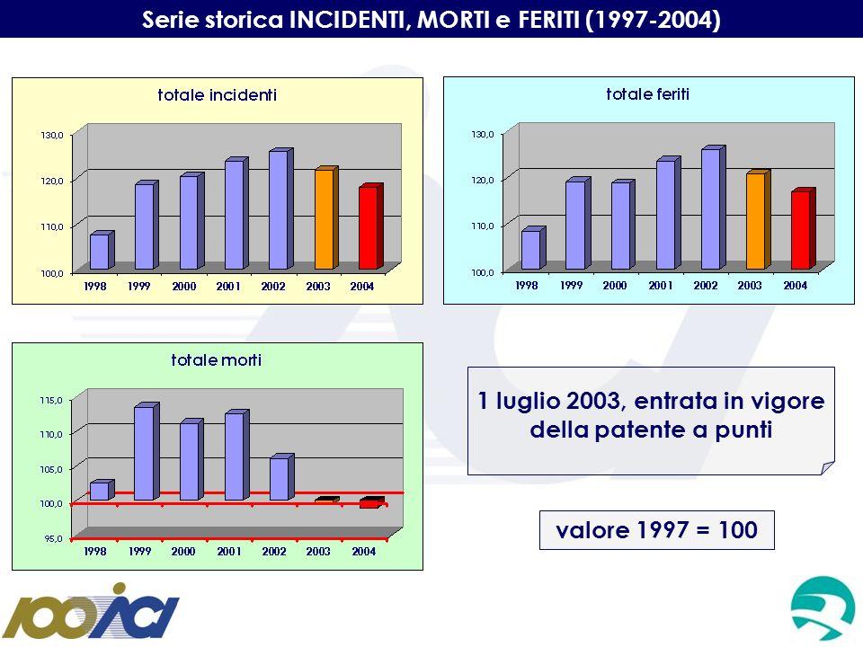 Serie storica INCIDENTI, MORTI e FERITI (1997-2004) 1 luglio 2003, entrata in vigore della patente a punti valore 1997 = 100