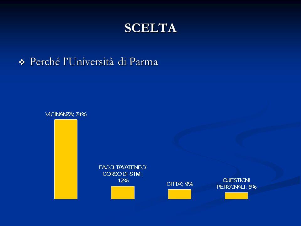 SCELTA Perché lUniversità di Parma Perché lUniversità di Parma