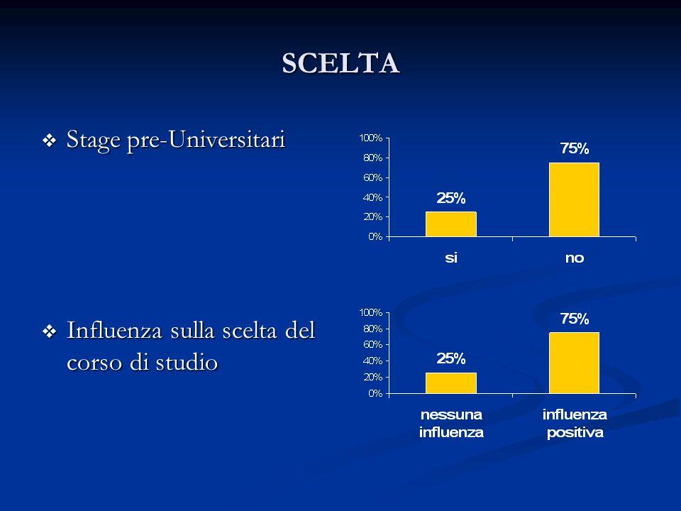 SCELTA Stage pre-Universitari Stage pre-Universitari Influenza sulla scelta del corso di studio Influenza sulla scelta del corso di studio