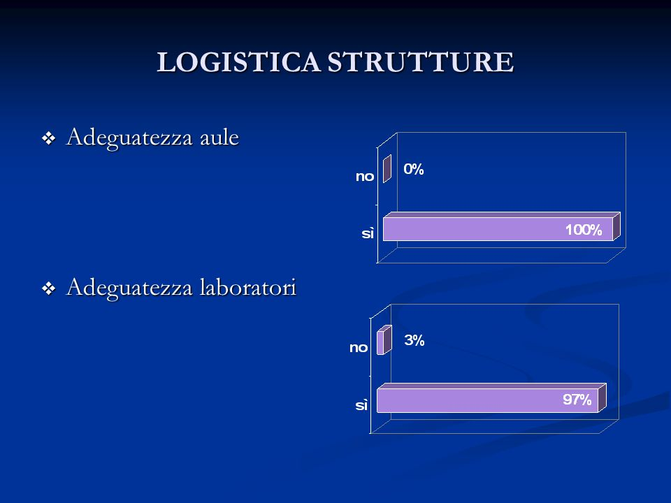 LOGISTICA STRUTTURE Adeguatezza aule Adeguatezza aule Adeguatezza laboratori Adeguatezza laboratori