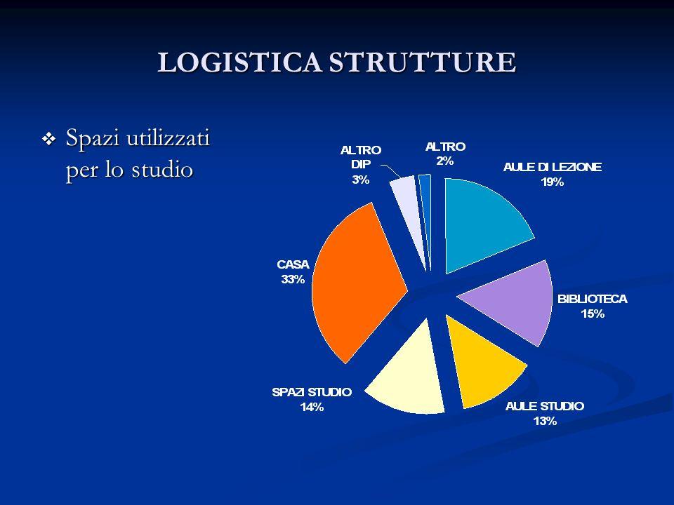 LOGISTICA STRUTTURE Spazi utilizzati per lo studio Spazi utilizzati per lo studio