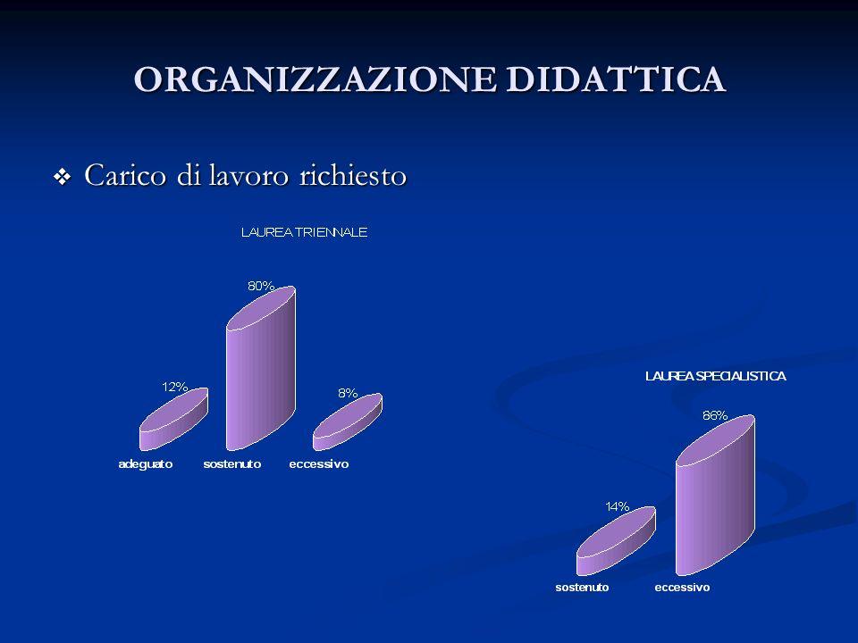 ORGANIZZAZIONE DIDATTICA Carico di lavoro richiesto Carico di lavoro richiesto