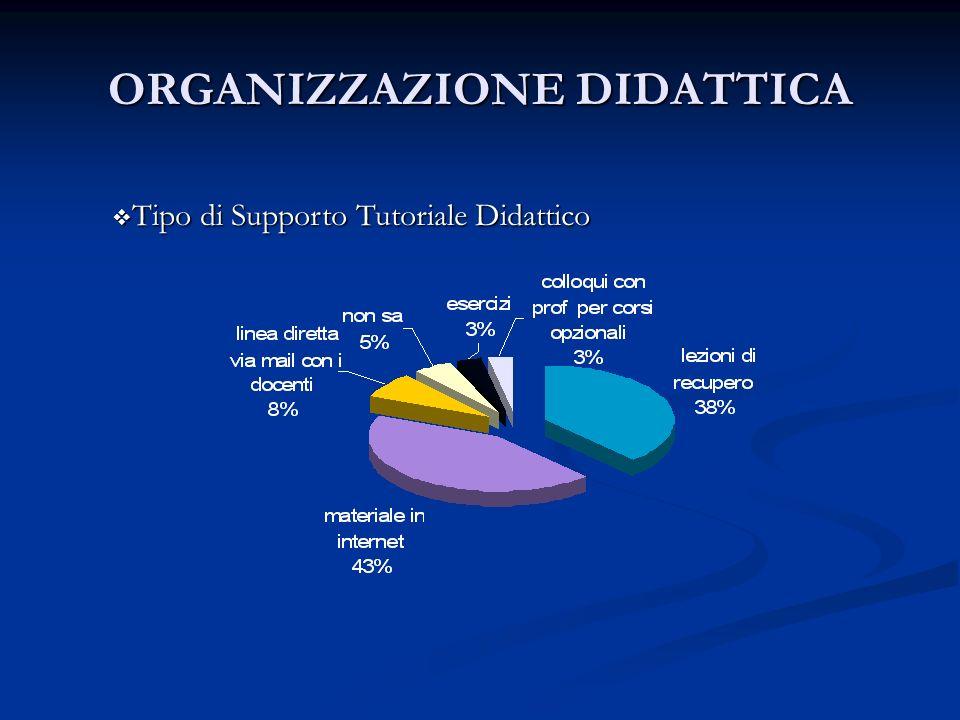 Tipo di Supporto Tutoriale Didattico Tipo di Supporto Tutoriale Didattico ORGANIZZAZIONE DIDATTICA