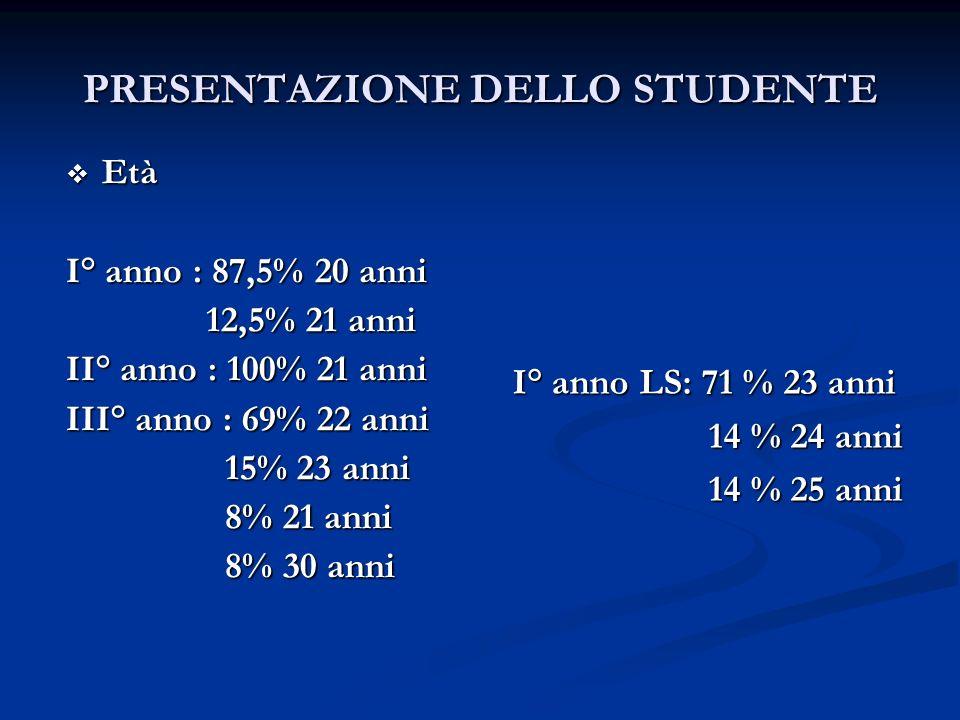 PRESENTAZIONE DELLO STUDENTE Età I° anno : 87,5% 20 anni 12,5% 21 anni II° anno : 100% 21 anni III° anno : 69% 22 anni 15% 23 anni 8% 21 anni 8% 30 an
