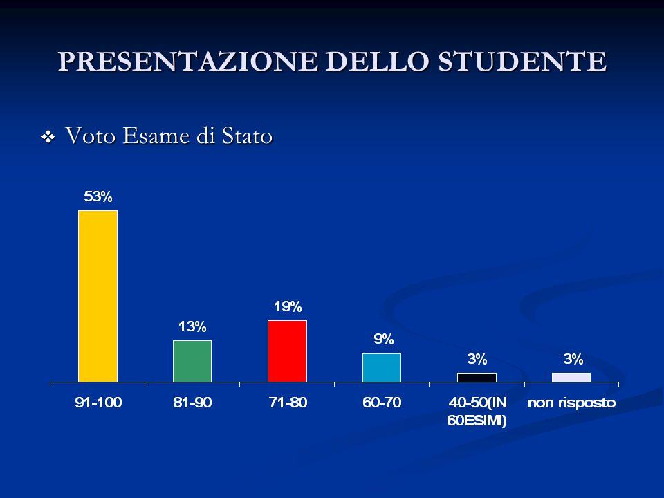 PRESENTAZIONE DELLO STUDENTE Voto Esame di Stato Voto Esame di Stato