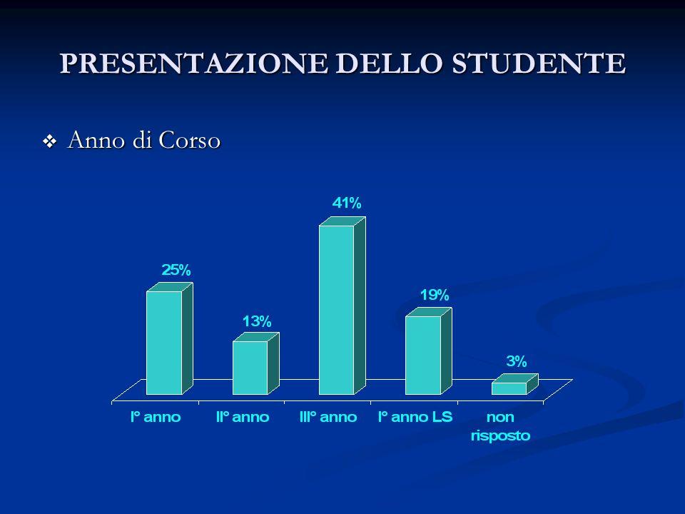 PRESENTAZIONE DELLO STUDENTE Anno di Corso Anno di Corso