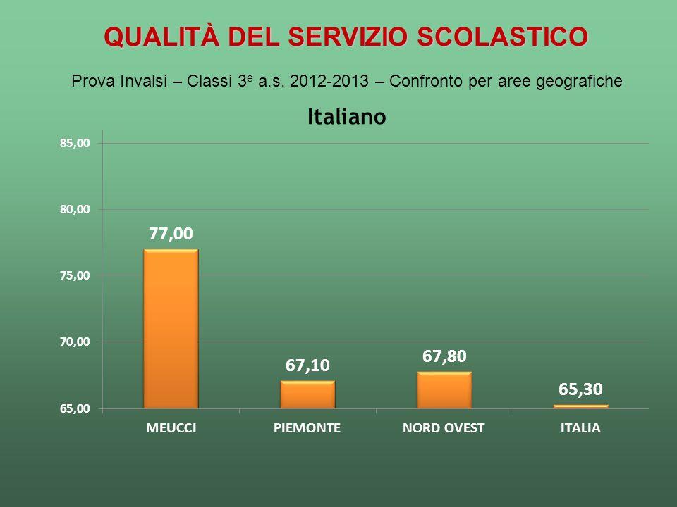 QUALITÀ DEL SERVIZIO SCOLASTICO Prova Invalsi – Classi 3 e a.s. 2012-2013 – Confronto per aree geografiche Italiano