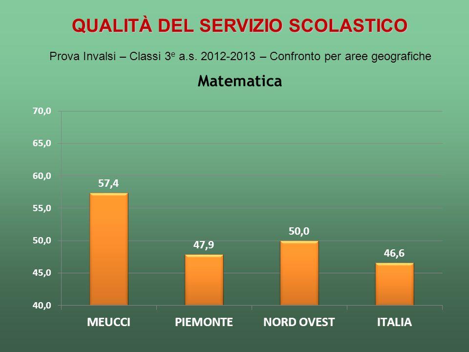 QUALITÀ DEL SERVIZIO SCOLASTICO Prova Invalsi – Classi 3 e a.s. 2012-2013 – Confronto per aree geografiche Matematica