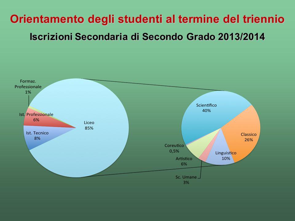 Orientamento degli studenti al termine del triennio Iscrizioni Secondaria di Secondo Grado 2013/2014