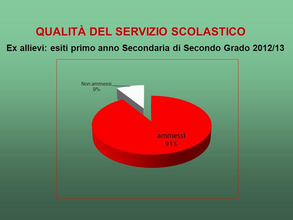 QUALITÀ DEL SERVIZIO SCOLASTICO Ex allievi: esiti primo anno Secondaria di Secondo Grado 2012/13