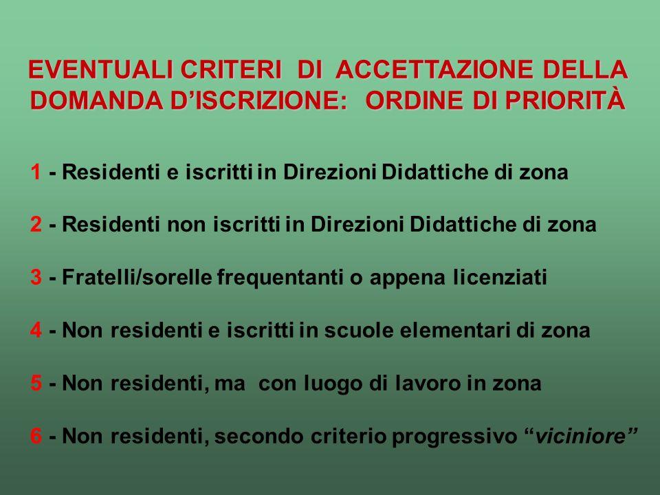 EVENTUALI CRITERI DI ACCETTAZIONE DELLA DOMANDA DISCRIZIONE: ORDINE DI PRIORITÀ 1 - Residenti e iscritti in Direzioni Didattiche di zona 2 - Residenti