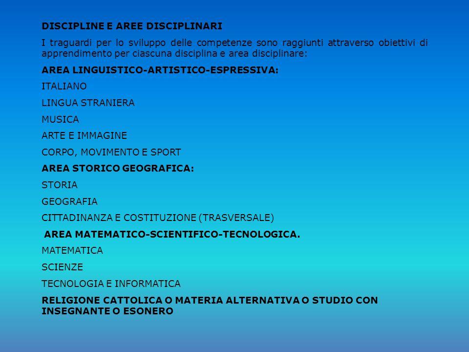 DISCIPLINE E AREE DISCIPLINARI I traguardi per lo sviluppo delle competenze sono raggiunti attraverso obiettivi di apprendimento per ciascuna disciplina e area disciplinare: AREA LINGUISTICO-ARTISTICO-ESPRESSIVA: ITALIANO LINGUA STRANIERA MUSICA ARTE E IMMAGINE CORPO, MOVIMENTO E SPORT AREA STORICO GEOGRAFICA: STORIA GEOGRAFIA CITTADINANZA E COSTITUZIONE (TRASVERSALE) AREA MATEMATICO-SCIENTIFICO-TECNOLOGICA.