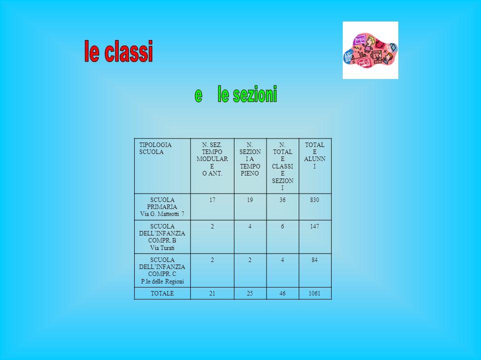SCUOLA PRIMARIA CLASSI A MODULO 1° e 2° 8,15 - 13,15 per 4 gg.