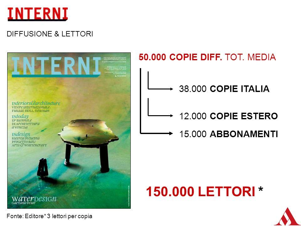50.000 COPIE DIFF. TOT. MEDIA 38.000 COPIE ITALIA 12.000 COPIE ESTERO 15.000 ABBONAMENTI Fonte: Editore* 3 lettori per copia DIFFUSIONE & LETTORI 150.