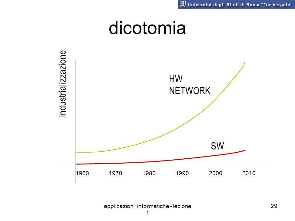 applicazioni informatiche - lezione 1 29 dicotomia HW NETWORK SW industrializzazione 1960 1970 1980 1990 2000 2010