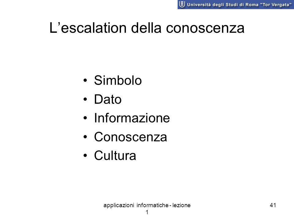 applicazioni informatiche - lezione 1 41 Lescalation della conoscenza Simbolo Dato Informazione Conoscenza Cultura