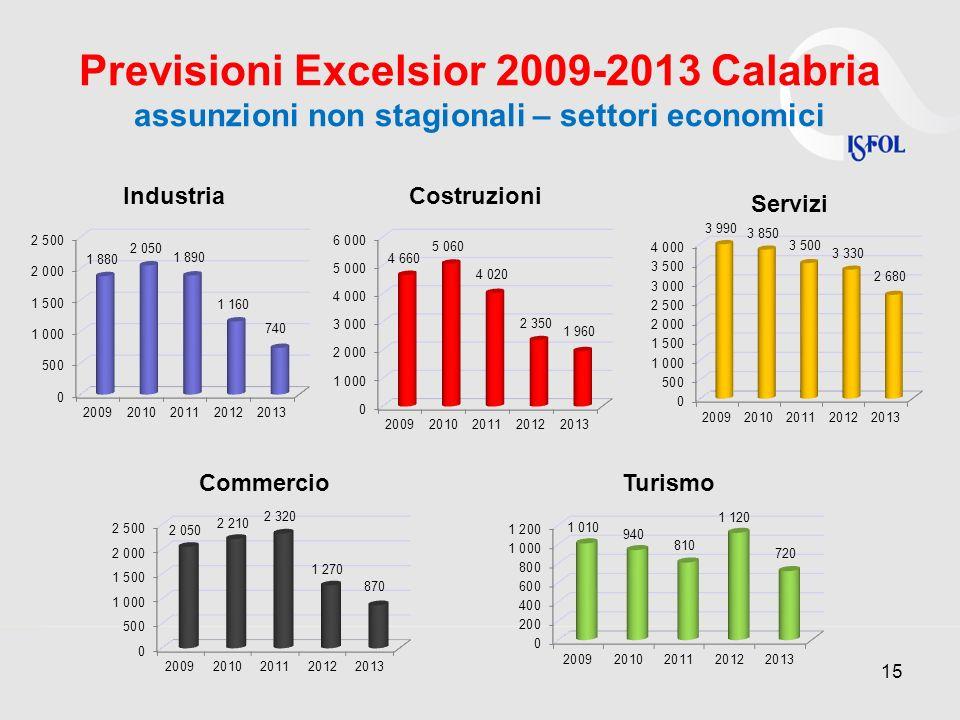 Previsioni Excelsior 2009-2013 Calabria assunzioni non stagionali – settori economici 15