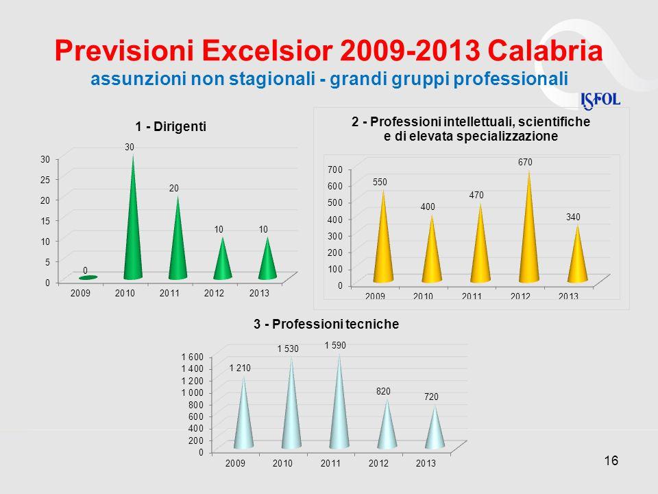 Previsioni Excelsior 2009-2013 Calabria assunzioni non stagionali - grandi gruppi professionali 16