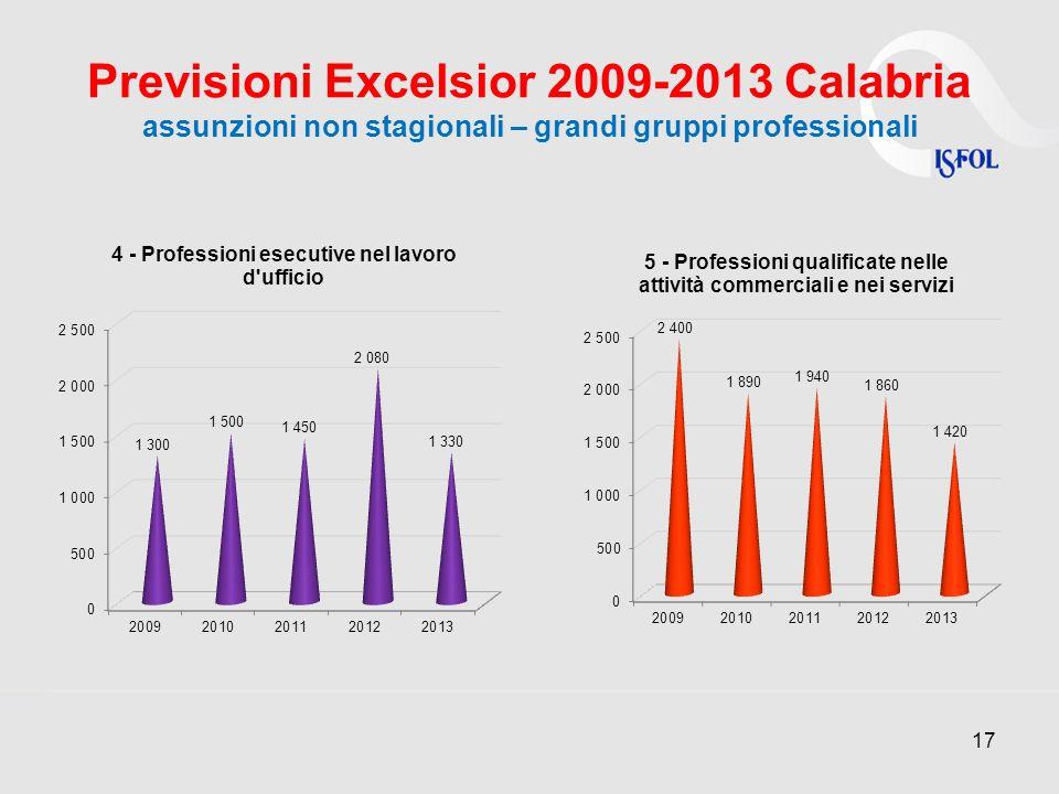 Previsioni Excelsior 2009-2013 Calabria assunzioni non stagionali – grandi gruppi professionali 17