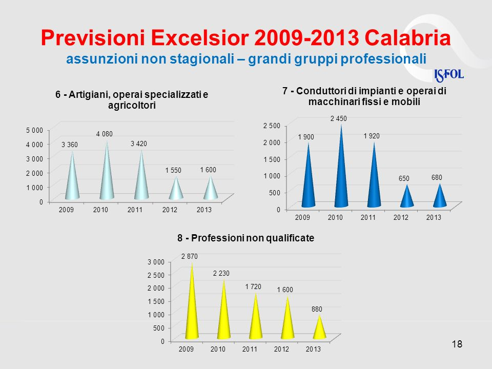 Previsioni Excelsior 2009-2013 Calabria assunzioni non stagionali – grandi gruppi professionali 18