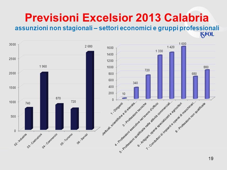 Previsioni Excelsior 2013 Calabria assunzioni non stagionali – settori economici e gruppi professionali 19