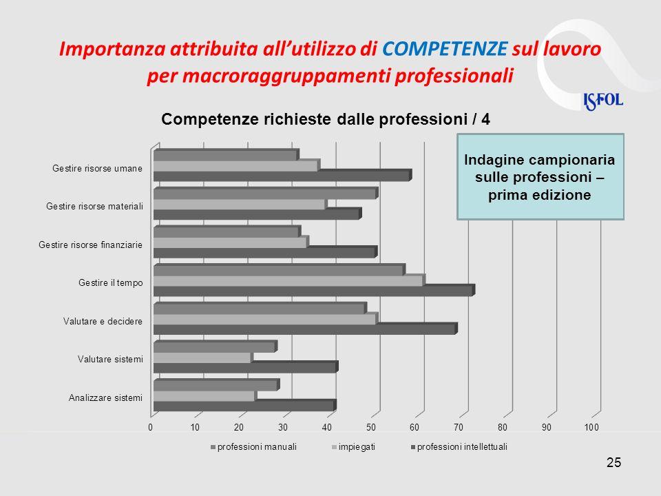 Importanza attribuita allutilizzo di COMPETENZE sul lavoro per macroraggruppamenti professionali 25