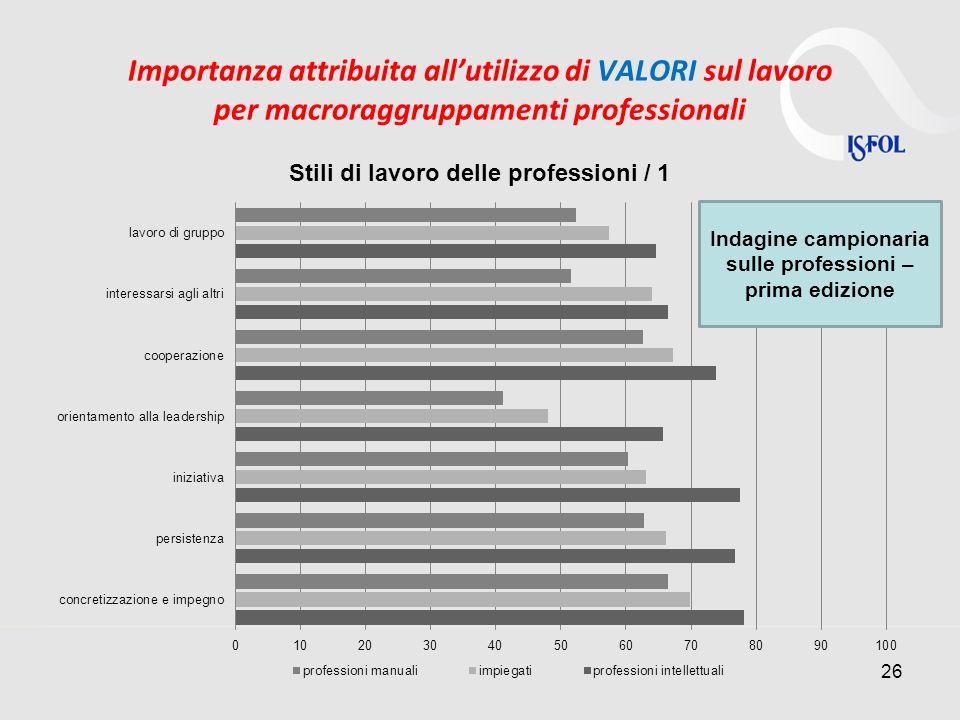 Importanza attribuita allutilizzo di VALORI sul lavoro per macroraggruppamenti professionali 26 Indagine campionaria sulle professioni – prima edizione