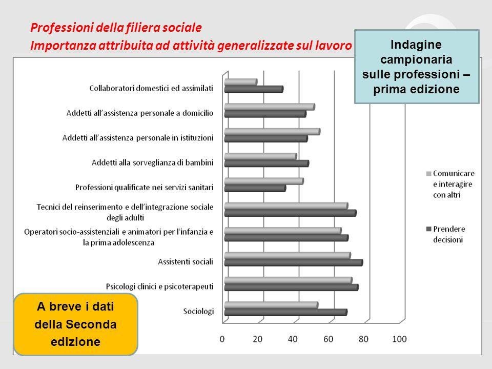 30 Professioni della filiera sociale Importanza attribuita ad attività generalizzate sul lavoro Indagine campionaria sulle professioni – prima edizione A breve i dati della Seconda edizione