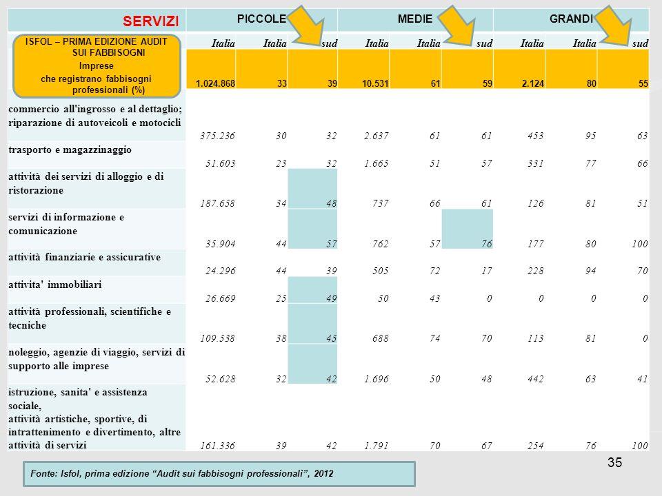 35 SERVIZI PICCOLEMEDIEGRANDI Italia sudItalia sudItalia sud 1.024.868333910.53161592.1248055 commercio all ingrosso e al dettaglio; riparazione di autoveicoli e motocicli 375.23630322.63761 4539563 trasporto e magazzinaggio 51.60323321.66551573317766 attività dei servizi di alloggio e di ristorazione 187.658344873766611268151 servizi di informazione e comunicazione 35.9044457762577617780100 attività finanziarie e assicurative 24.296443950572172289470 attivita immobiliari 26.669254950430000 attività professionali, scientifiche e tecniche 109.53838456887470113810 noleggio, agenzie di viaggio, servizi di supporto alle imprese 52.62832421.69650484426341 istruzione, sanita e assistenza sociale, attività artistiche, sportive, di intrattenimento e divertimento, altre attività di servizi 161.33639421.791706725476100 Fonte: Isfol, prima edizione Audit sui fabbisogni professionali, 2012 ISFOL – PRIMA EDIZIONE AUDIT SUI FABBISOGNI Imprese che registrano fabbisogni professionali (%)