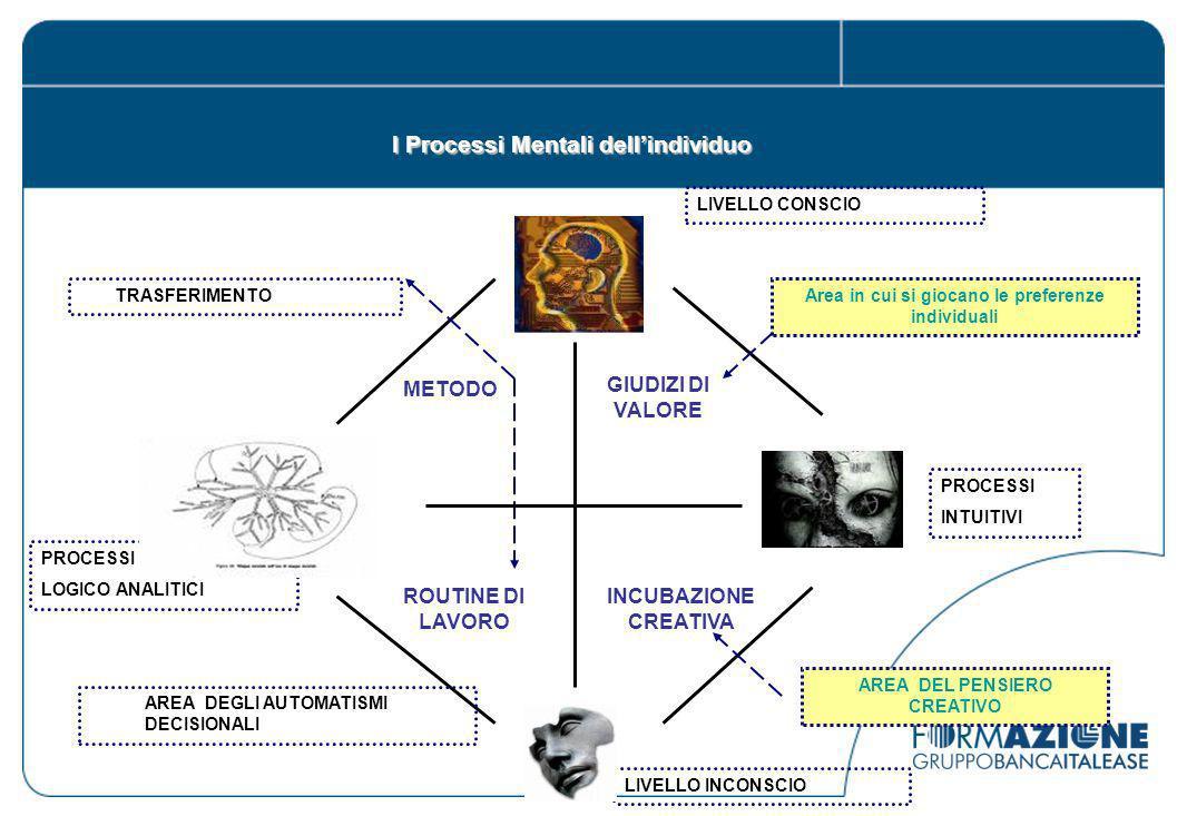 I Processi Mentali dellindividuo LIVELLO INCONSCIO PROCESSI LOGICO ANALITICI PROCESSI INTUITIVI METODO INCUBAZIONE CREATIVA TRASFERIMENTOArea in cui si giocano le preferenze individuali AREA DEL PENSIERO CREATIVO AREA DEGLI AUTOMATISMI DECISIONALI ROUTINE DI LAVORO GIUDIZI DI VALORE LIVELLO CONSCIO