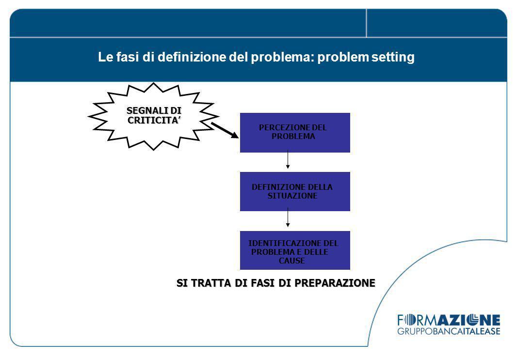 SEGNALI DI CRITICITA PERCEZIONE DEL PROBLEMA DEFINIZIONE DELLA SITUAZIONE IDENTIFICAZIONE DEL PROBLEMA E DELLE CAUSE SI TRATTA DI FASI DI PREPARAZIONE Le fasi di definizione del problema: problem setting