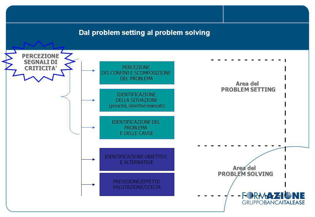 PERCEZIONE SEGNALI DI CRITICITA PERCEZIONE DEI CONFINI E SCOMPOSIZIONE DEL PROBLEMA Area del PROBLEM SETTING Area del PROBLEM SOLVING Dal problem setting al problem solving IDENTIFICAZIONE DELLA SITUAZIONE (priorità, obiettivi mancati) IDENTIFICAZIONE DEL PROBLEMA E DELLE CAUSE IDENTIFICAZIONE OBIETTIVI E ALTERNATIVE PREVISIONE/EFFETTI/ VALUTAZIONE/SCELTA