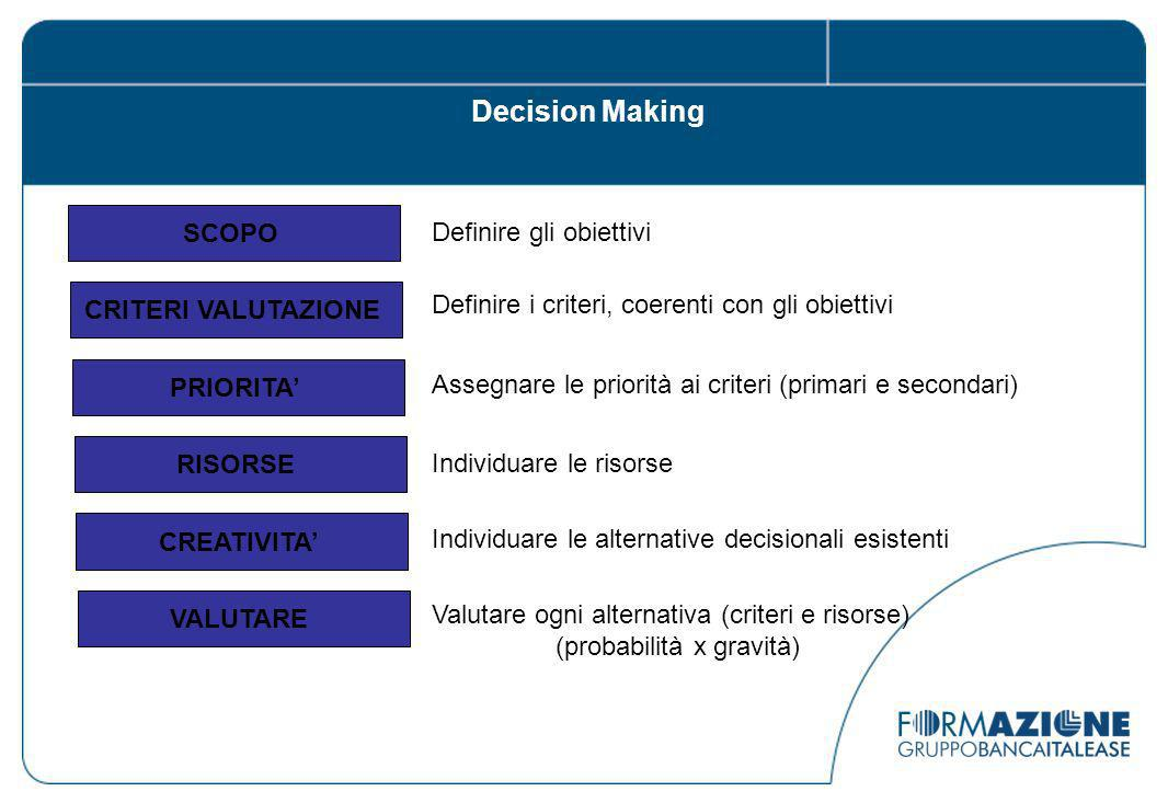 SCOPO CRITERI VALUTAZIONE PRIORITA RISORSE CREATIVITA VALUTARE Definire gli obiettivi Definire i criteri, coerenti con gli obiettivi Assegnare le priorità ai criteri (primari e secondari) Individuare le risorse Individuare le alternative decisionali esistenti Valutare ogni alternativa (criteri e risorse) (probabilità x gravità) Decision Making