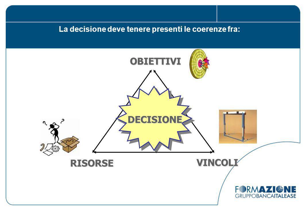 DECISIONE OBIETTIVI VINCOLI RISORSE La decisione deve tenere presenti le coerenze fra: