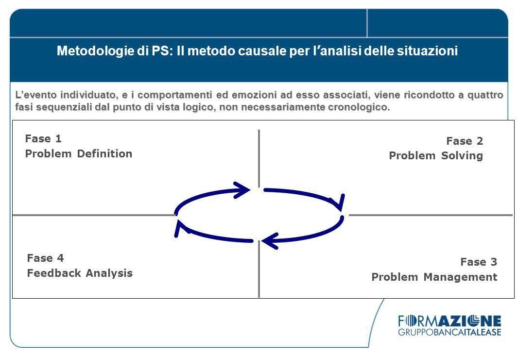 Fase 1 Problem Definition Fase 2 Problem Solving Fase 3 Problem Management Fase 4 Feedback Analysis Levento individuato, e i comportamenti ed emozioni