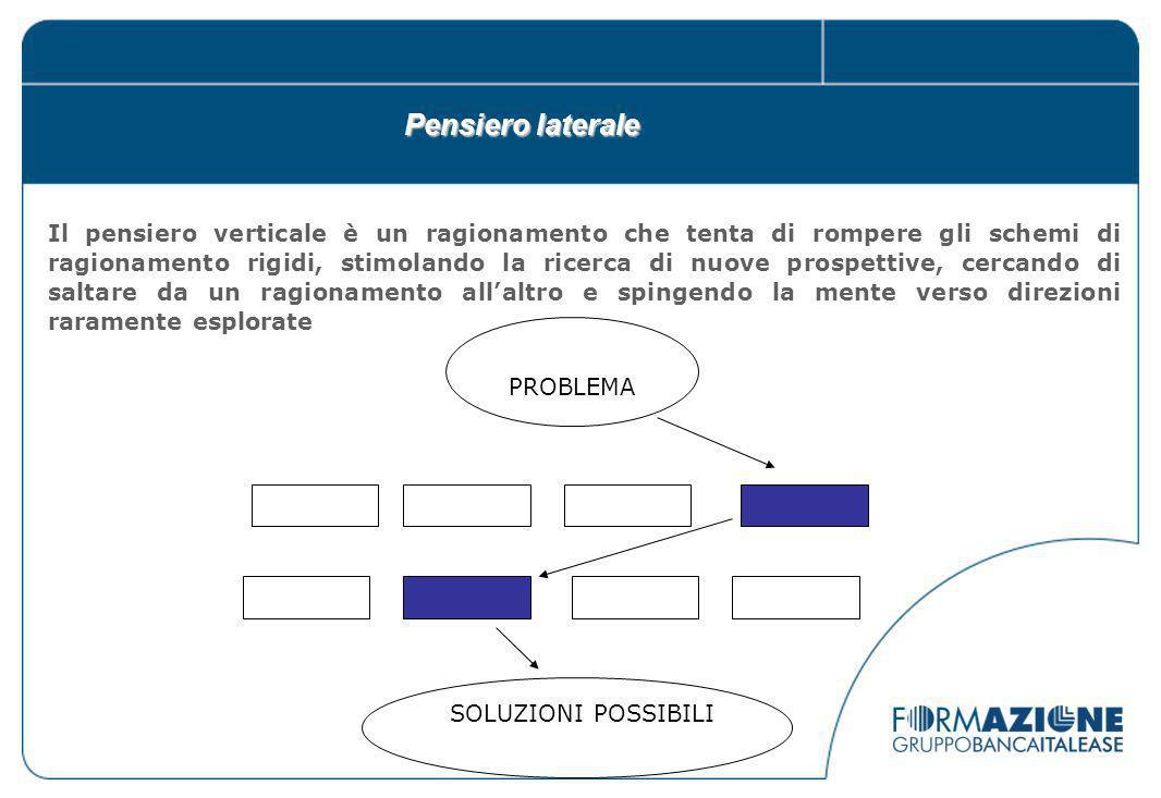 Metodologie di PS creativo: Brainstorming Il brainstorming è un metodo di gruppo utilizzato per confrontarsi su uno specifico problema.