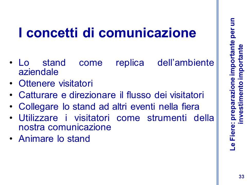 Le Fiere: preparazione importante per un investimento importante 33 I concetti di comunicazione Lo stand come replica dellambiente aziendale Ottenere