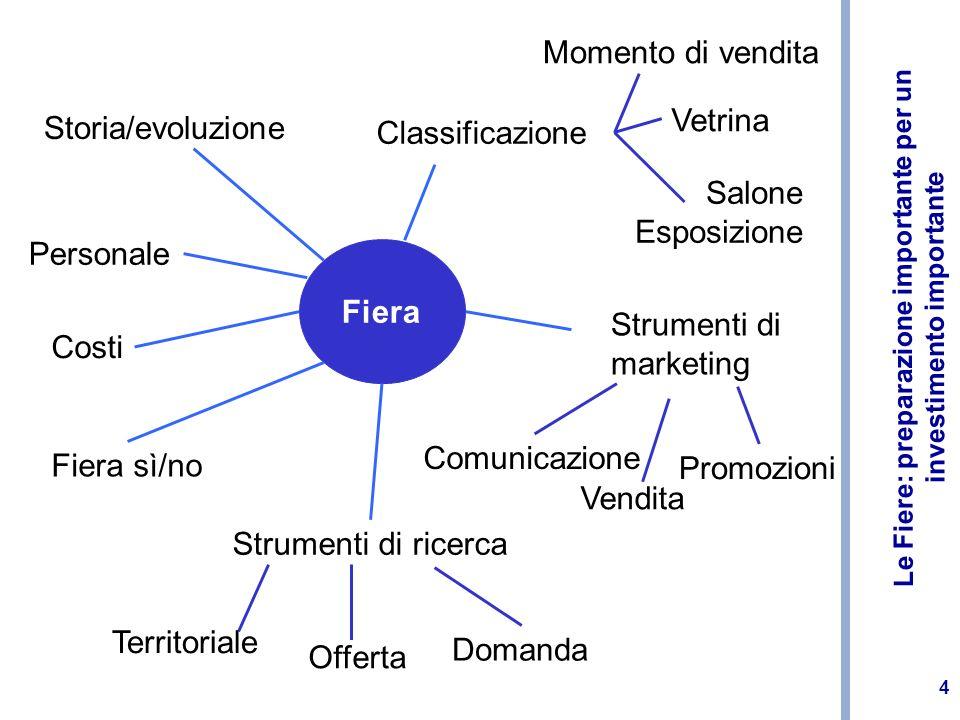 Le Fiere: preparazione importante per un investimento importante 4 Fiera Storia/evoluzione Personale Costi Fiera sì/no Strumenti di ricerca Strumenti