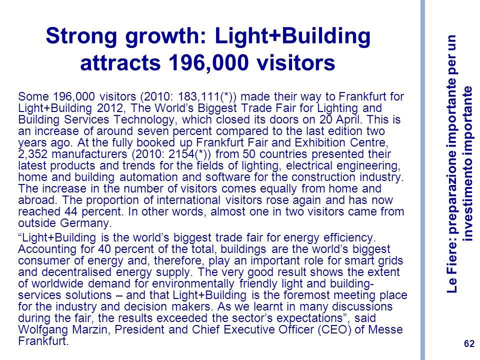 Le Fiere: preparazione importante per un investimento importante 62 Strong growth: Light+Building attracts 196,000 visitors Some 196,000 visitors (201