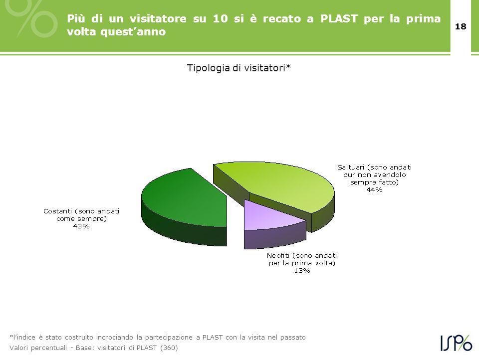 18 *lindice è stato costruito incrociando la partecipazione a PLAST con la visita nel passato Valori percentuali - Base: visitatori di PLAST (360) Tipologia di visitatori* Più di un visitatore su 10 si è recato a PLAST per la prima volta questanno