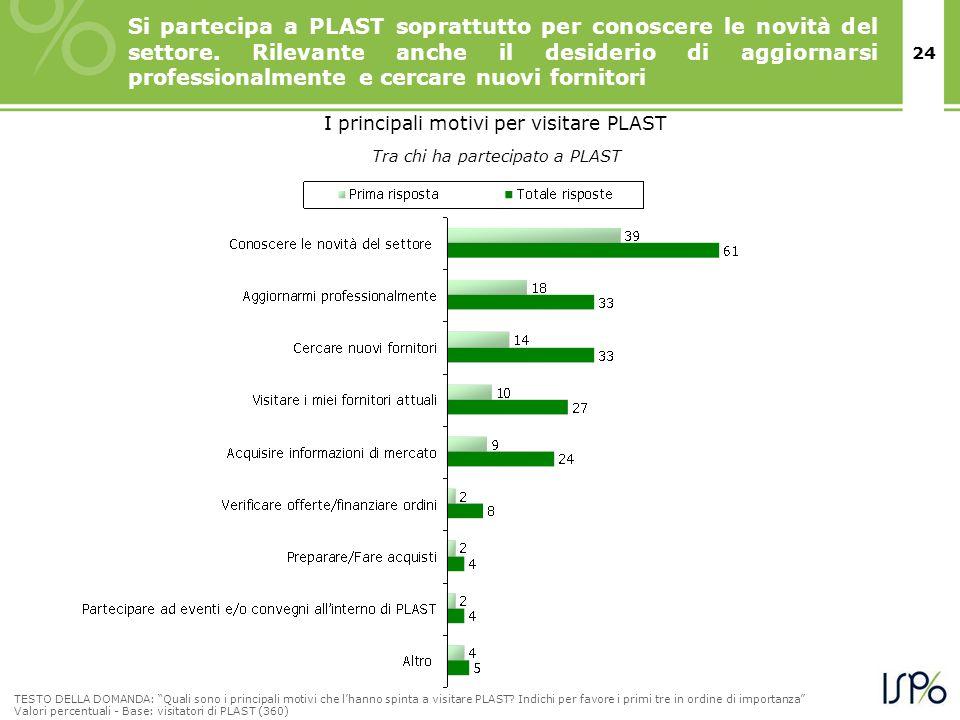 24 Si partecipa a PLAST soprattutto per conoscere le novità del settore.